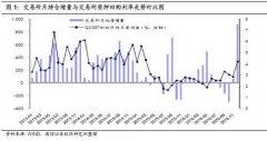 12月交易所持仓大幅增加或源于非银机构银行间市场融资受阻