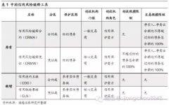 以国外经验为鉴 看中国版CDS的发展