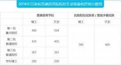 2016甘肃本科录取最低控制分数线:一本理490文504