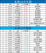本周牛熊榜:孙宏斌与许家印都看上的票长什么样?