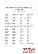 河南省工会代表大会选举产生出席中国工会第十七次全国代表大会代表81名