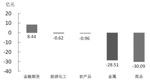 期货市场每日资金变动