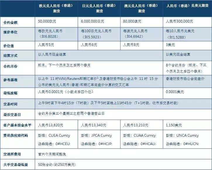 港交所人民币期货交易创纪录:单日成交逾20亿美元1