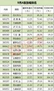 9月牛股大盘点:这只股票飙涨近9成 你抓住了吗?