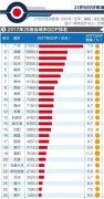 全国26座省会GDP排名出炉!郑州排第七