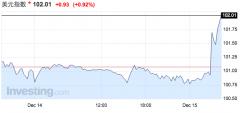 """美元涨疯:小心!这并非一次""""鸽派加息"""""""