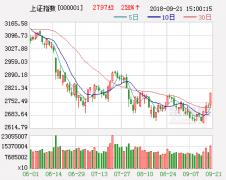 重磅经济数据预期乐观 节后A股有望收红包
