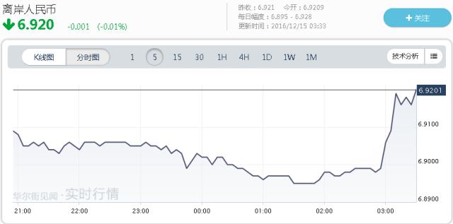 美元对日元汇率也暴涨至1美元对116.24日元。刷新了今年2月9日以来的最高点。