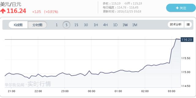 美元对欧洲货币汇率也发生了大幅上涨。美元对欧元汇率从北京时间3:00的0.9389,在15分钟内一路拉升至最高点0.9467,但在随后有所回落。