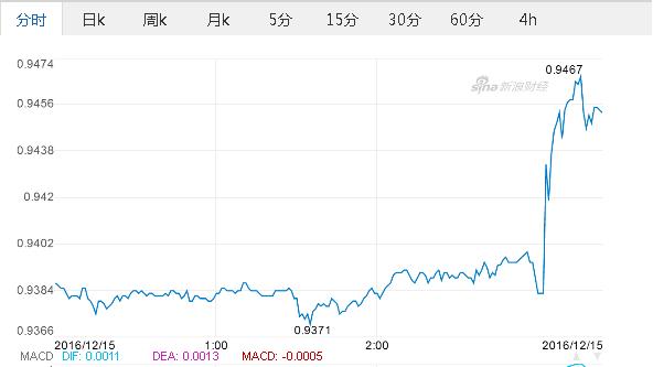 美元对欧元汇率