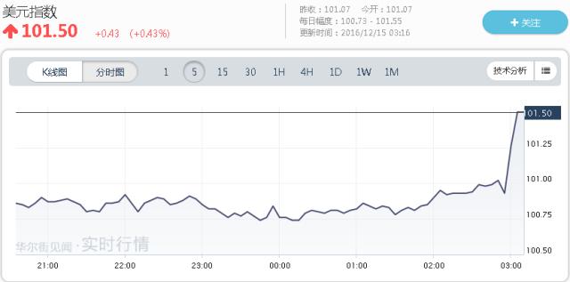 亚洲货币汇率方面,离岸人民币汇率从北京时间2:50的1美元对6.8980元,半个小时内下跌到了1美元对6.920元。