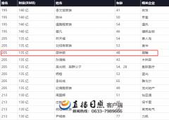 2016中国胡润财富排行榜名单发布 看看那些富豪又上榜了