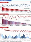 地方债2年置换8万亿 16省市地方债务余额下降