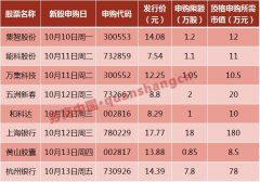 国庆节期间这12大消息将影响本周股市(附股)