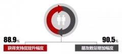 """创业者最易""""招桃花"""",异性朋友增42.3%,为了脱单赶紧创业!"""
