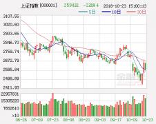 银河证券策略:地产调控升级 供给侧改革仍是市场主线