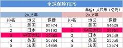 中国晋升保险第二大国 六家险企市值跻身全球50强