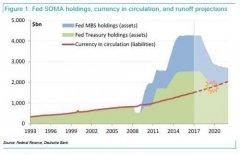 BBH:FED利率常态化前将会购买到期债券 不会进行缩表
