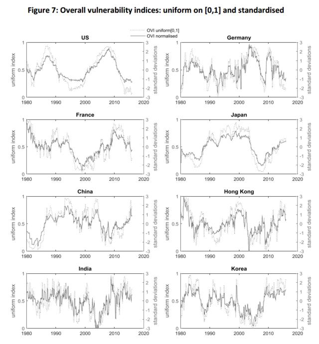 八国金融脆弱性情况对比