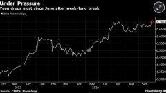 【海外看A股】人民币大跌创六年新低 利好五大版块