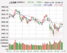 华讯投资:沪深大涨 反转还是反弹?