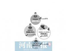 一季度河南居民人均可支配收入为5657元 排名第23位