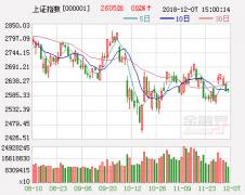 下周股市三大猜想及应对策略:国企改革或再上风口?