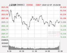 沪指走弱自然涨停个股不足十家 债转股遭获利盘打压
