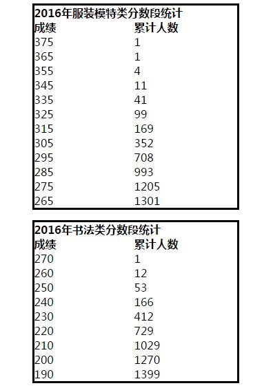 【高招】河南2016艺术、体育的高考分数段统计在这里,明日18:00提前批志愿填报截止!