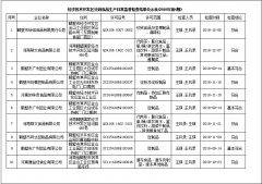 经济技术开发区分局食品生产日常监督检查结果公示表(2018年第4期)