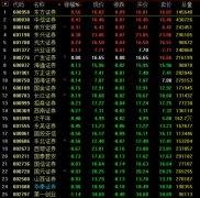 22家券商9月经营数据分化明显估值低位 券商股还买吗