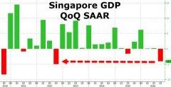 这次来真的了!有一个亚洲国家的经济已经崩盘了