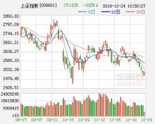 中航证券:两人气板块井喷助大盘一臂之力