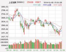 国信策略:A股难逃震荡格局 后市把握低估值板块