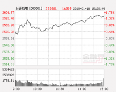 明日股市三大猜想及应对策略:两大压力位待突破