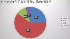 中国保险投资官调查:2017增加股票投资  减少债券
