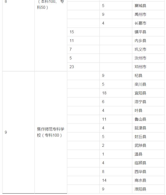 【高招】河南定向免费师范生(小学全科)招生问答手册,本、专科同时招生共1000名