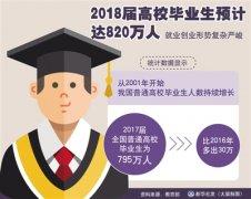 820万大学毕业生求职前景如何?二三线城市的抢人大战对他们有何影响?