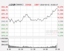 主力资金进入主板迹象明显 量价齐升继续逼空