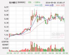 N杭银今上交所挂牌 顶格秒停涨43.99%
