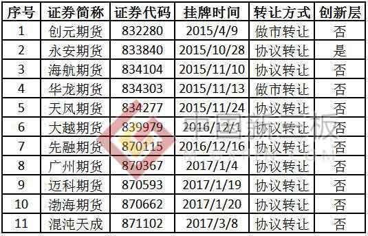 11家新三板期货公司通过商品期权现场检查