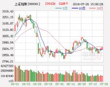 A股抵御外围市场波动能力增强