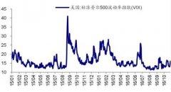 海通证券:美国大选与股市 驴象之争30年回顾