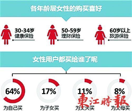 保险推女性专险和高龄产妇险 防癌险一年199还送体检