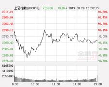 市场虎头蛇尾释重磅信号 弱势震荡不变