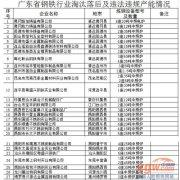 广东钢铁行业淘汰落后及违法违规产能(第一批)公示