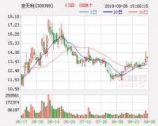 京天利投资者索赔额达3700万元 股价大跌逾5%