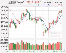 市场或有大波动 短线冲高减仓