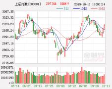 海通证券:配置金融资产 短期谨慎为上