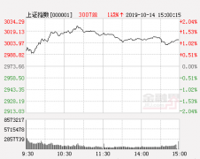 全球市场剧烈震荡 沪指逆转收复3100点